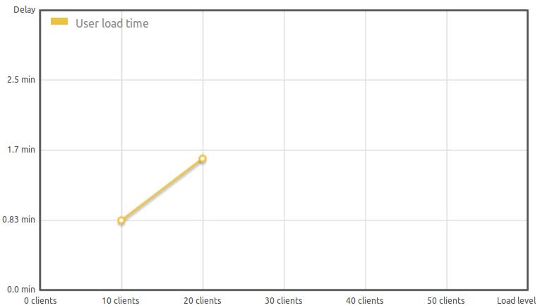 статистика до и после установки nginx,