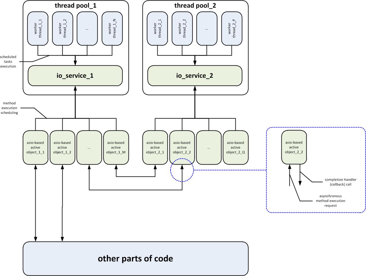 Связь активных объектов с классом boost::asio::io_service и пулами потоков