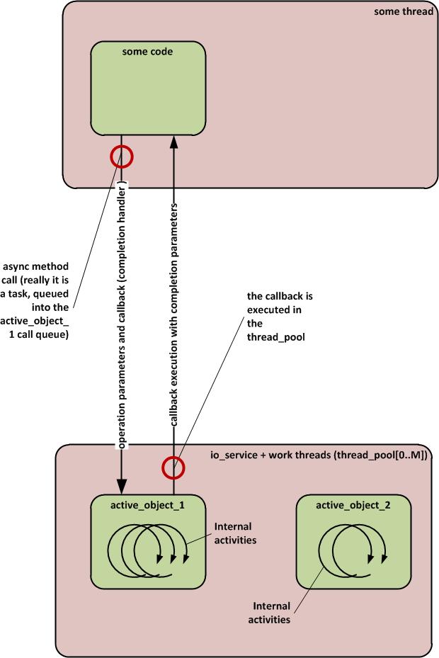 Общая схема работы одного активного объекта на базе Boost.Asio