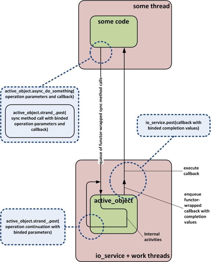 Реализация асинхронного метода активного объекта через boost::asio::io_service::strand
