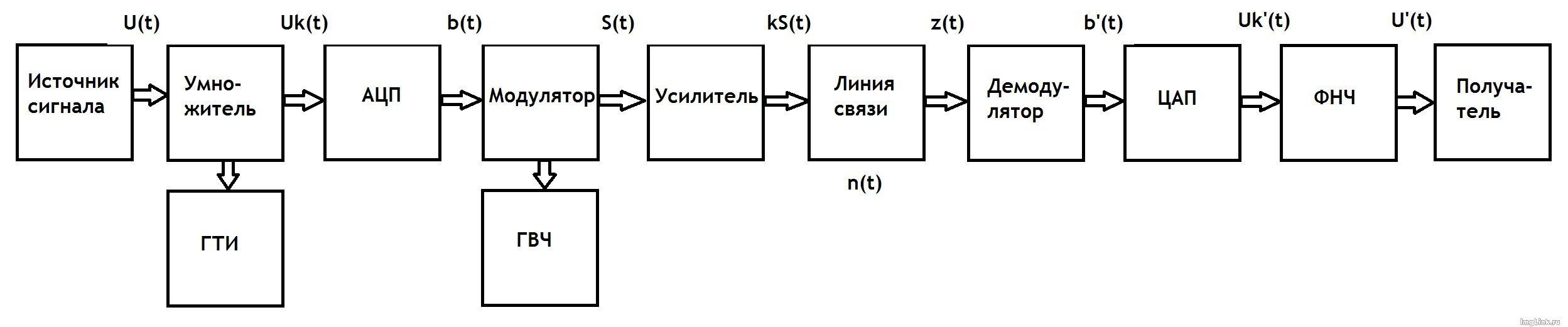 Схема 7 класс простейшие