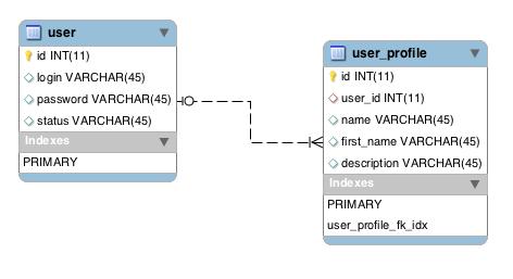 Создадим две таблицы такого вида user - родительская таблица, где